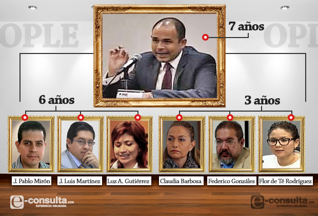 Dominan morenovallistas el OPLE de Puebla con 4 de 7 consejeros