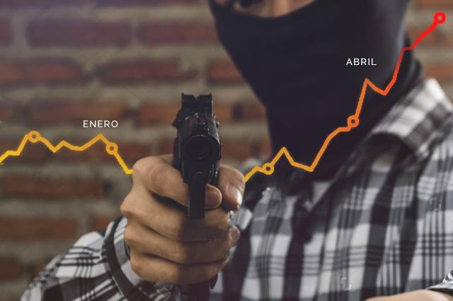 Cifra de robos en Puebla es la más alta de los últimos 2 años