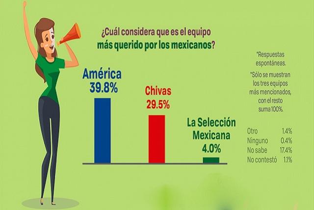 Duelo América-Chivas, por el corazón de mexicanos