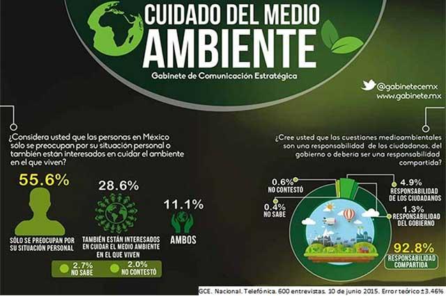 La ecología debe ser protegida por las leyes, dicen mexicanos