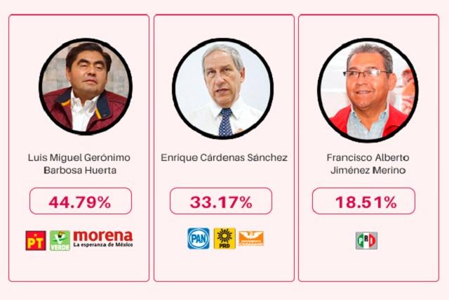 Confirma cómputo del INE triunfo de Miguel Barbosa en Puebla