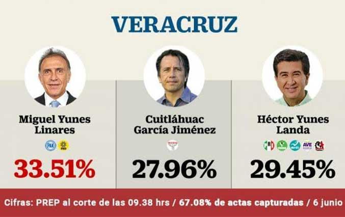 En Veracruz, sigue adelante el panista Miguel Ángel Yunes