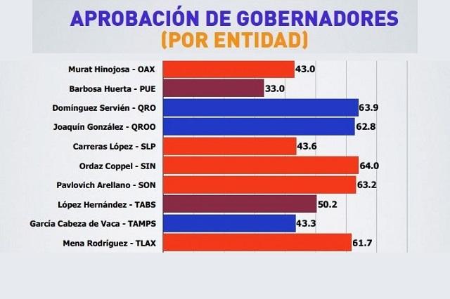 Es Barbosa de los 5 peores gobernadores, según encuestas
