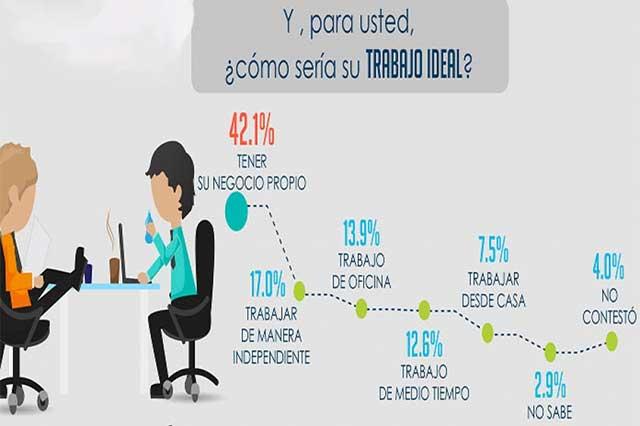 La difícil tarea de encontrar trabajo en México