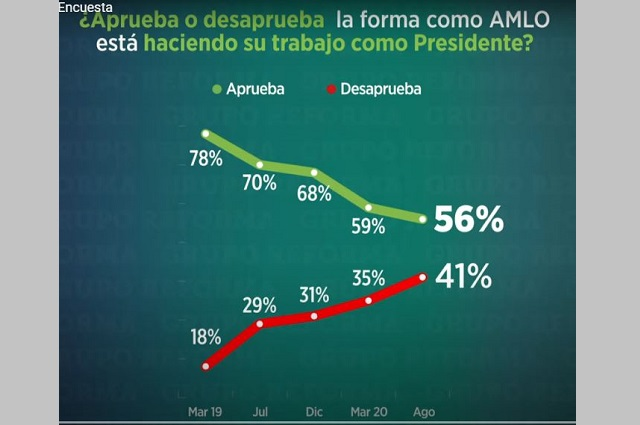 Aprobación de AMLO cayó 22 puntos desde inicio de su gestión