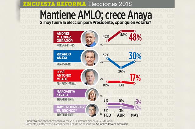 Encuesta de Reforma le da a AMLO 18 puntos de ventaja sobre Anaya