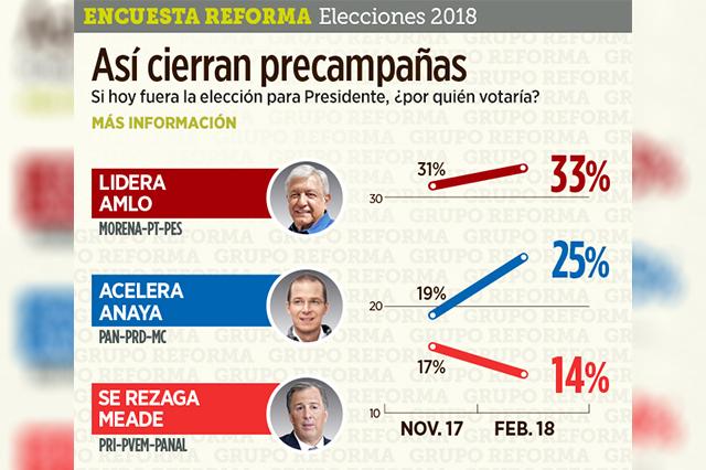 AMLO sigue arriba, Anaya acelera y Meade se hunde: encuesta de Reforma