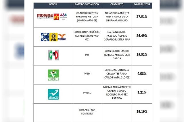 Lideran en Puebla Armenta y Nancy de la Sierra encuesta para el Senado