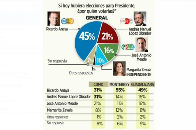 Encuesta de Reforma da amplia ventaja a AMLO