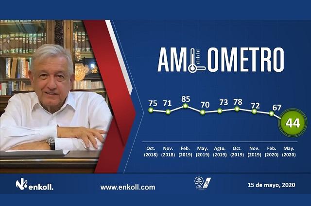 Cae 23 puntos la aprobación de AMLO: Enkoll