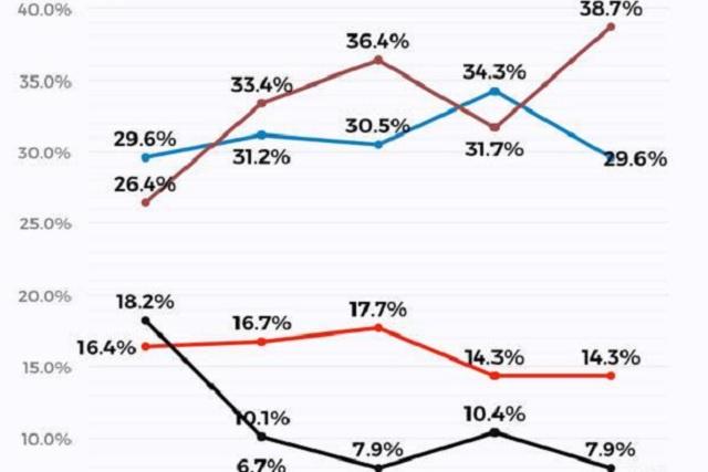 Según encuesta, Morena ganará la gubernatura en Puebla y en 4 estados más