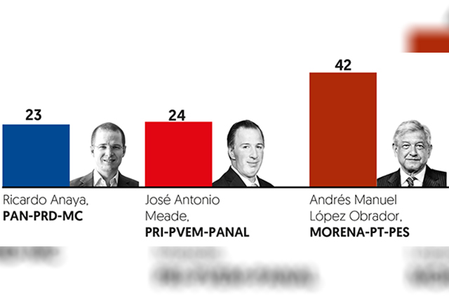 Según encuesta, AMLO supera a Meade por 18 puntos