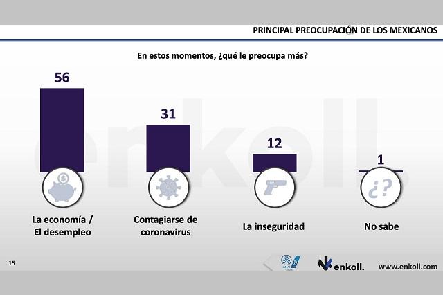 Desempleo y Covid, principales  preocupaciones : encuesta