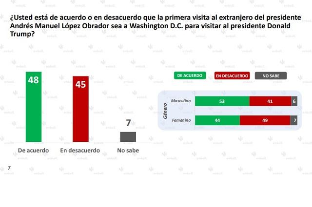 Los mexicanos se polarizan sobre la visita de AMLO a EU