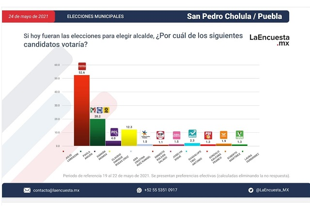 Julio Lorenzini lidera preferencia electoral en  San Pedro Cholula