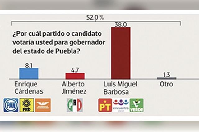 Barbosa mantiene cómoda ventaja sobre Cárdenas y Jiménez Merino