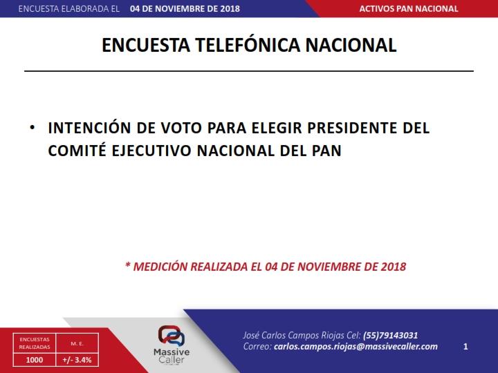En elección panista encuesta le da a Marko Cortés 65.7 y a Gómez Morin 34.3