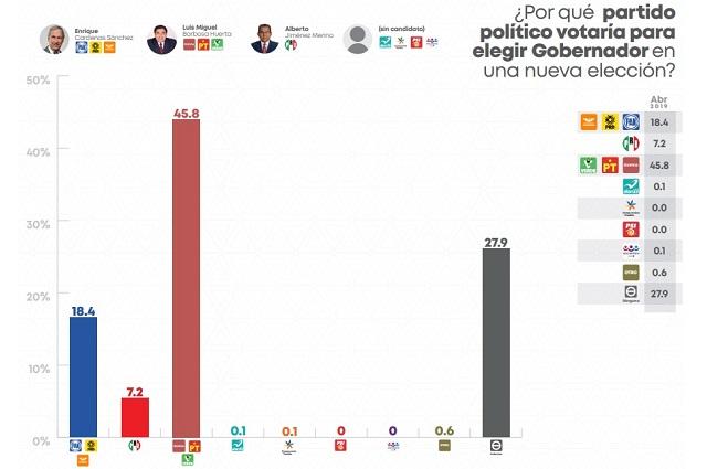 Arroja encuesta ventaja de 27 puntos de Barbosa en la capital