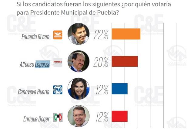 Esparza, a 2 puntos de Rivera si va por Morena en 2021, dice C&E
