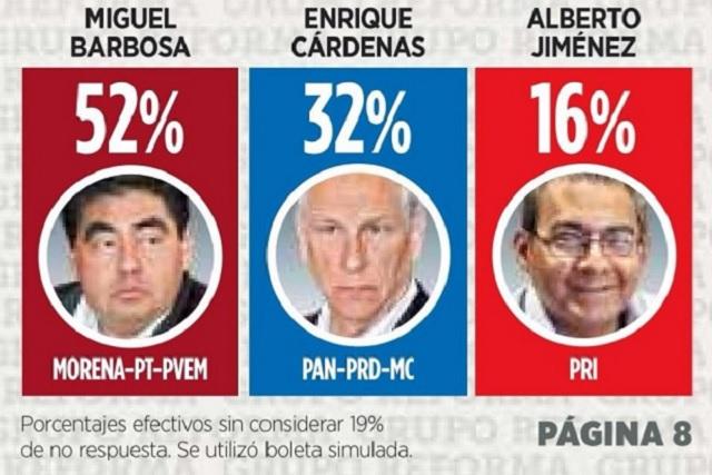 Encuesta de Reforma da ventaja de 20 puntos a Barbosa sobre Cárdenas