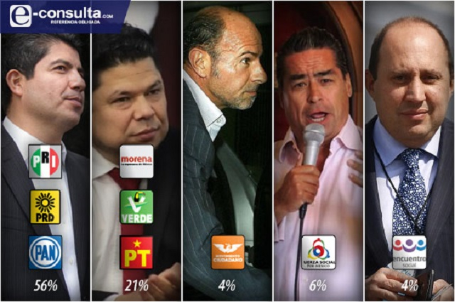 Ganaría el PRIAN la alcaldía de Puebla por 2 a 1 sobre Morena