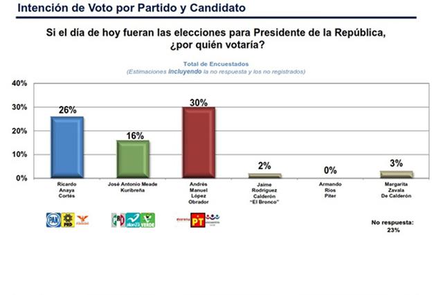Encuesta indica que Morena podría ganar la presidencia