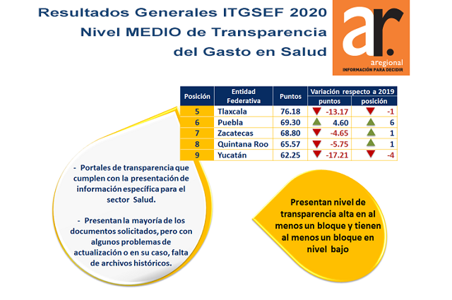 Crece Puebla poco en transparencia de gasto en salud