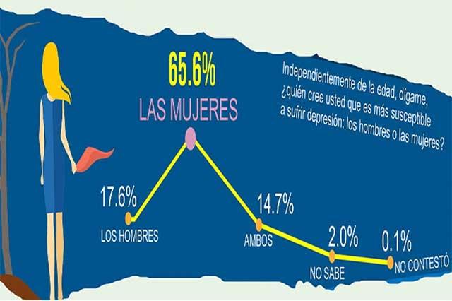 Mexicanos se ven más felices que depresivos, encuesta