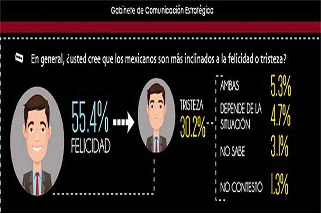 Según encuesta, los mexicanos se ven más felices que tristes