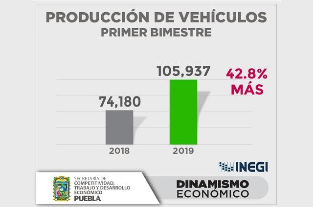 Producción de autos crece 42.8% en Puebla el primer bimestre