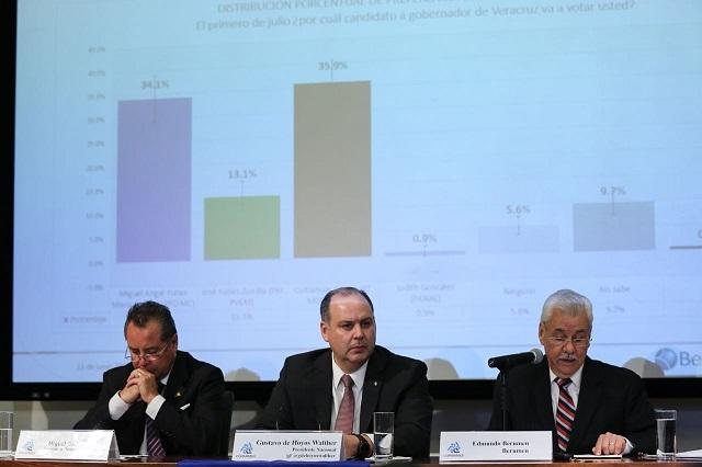 Encuesta de Coparmex da ventaja a AMLO y Barbosa