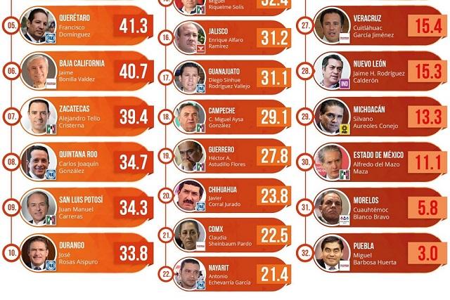 Barbosa, el peor evaluado de los gobernadores: Arias Consultores
