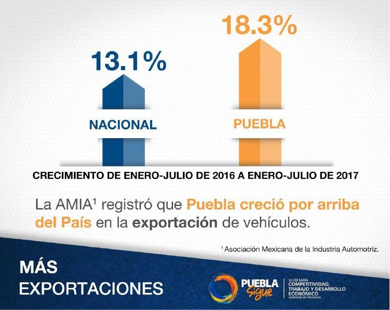 Puebla es tercer lugar nacional en exportación de vehículos