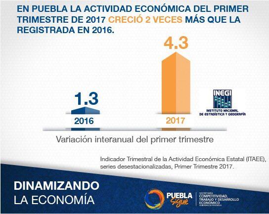 Crece actividad económica de Puebla 4.3 por ciento: Secotrade
