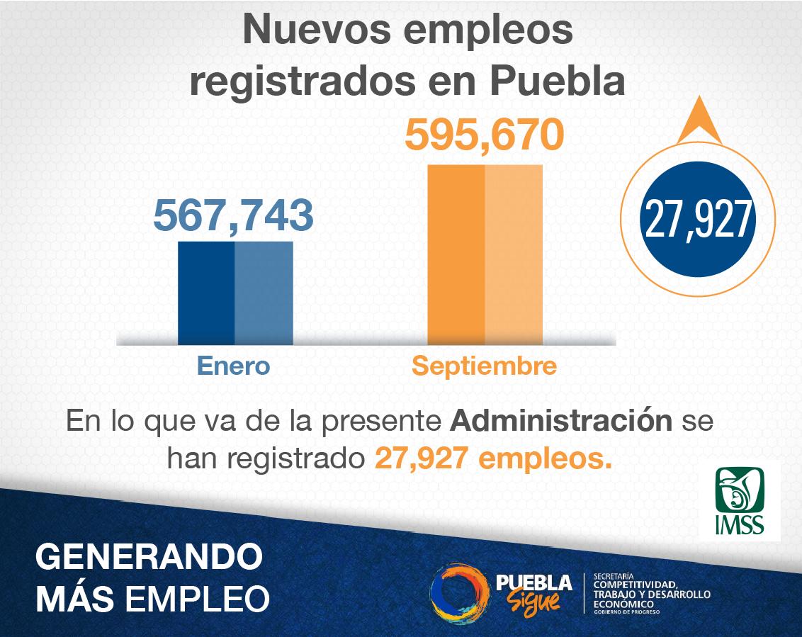 Reportan creación de 28 mil empleos en Puebla este año