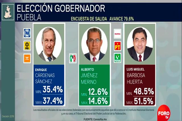 Da Televisa a Barbosa como ganador con el 51.5% de los votos