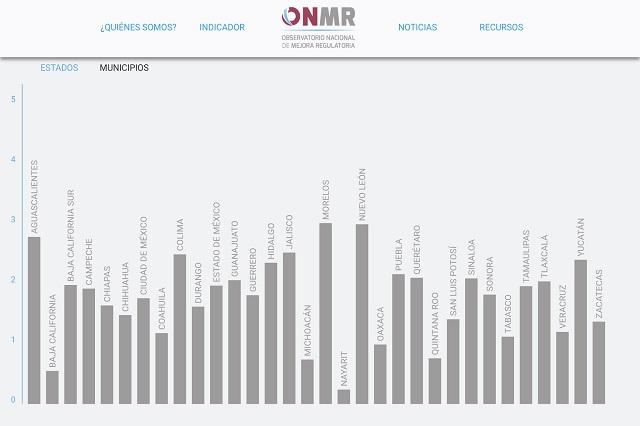 En mejora regulatoria, estados reprobaron, según observatorio ONMR