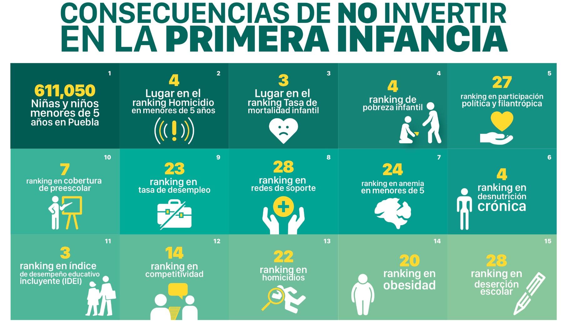Llaman a candidatos de Puebla a firmar Pacto por la Primera Infancia