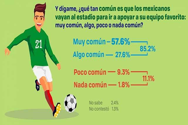 Los mexicanos son futboleros, pero van poco al estadio