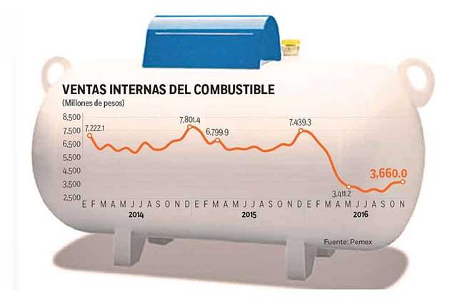 Prevén gas LP más caro por liberación de precios