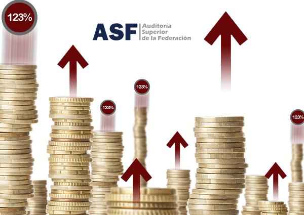 Cuestiona ASF el gasto de 1,244 mdp de Puebla en 2017