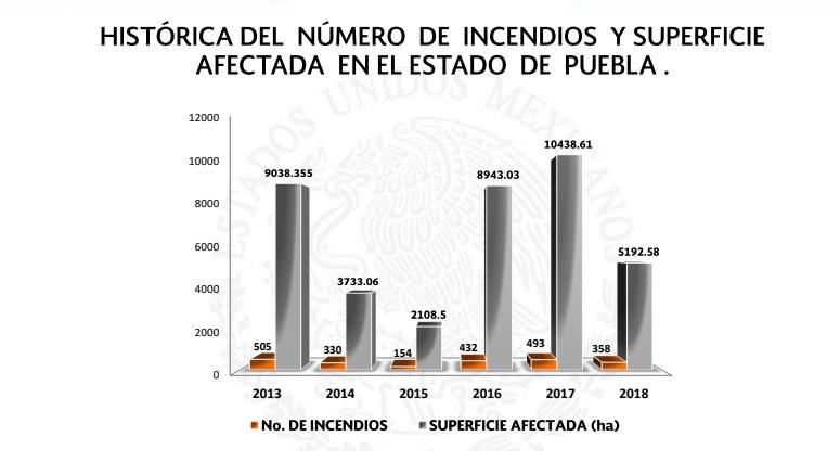 Puebla es sexto lugar nacional por número de incendios forestales