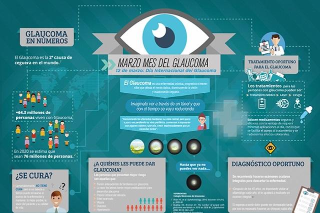 ¿Sabes qué es el glaucoma? 6 factores que te pueden dejar en la oscuridad