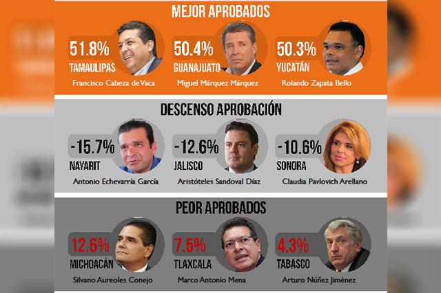 Encuestados reprueban desempeño de 29 gobernadores del país