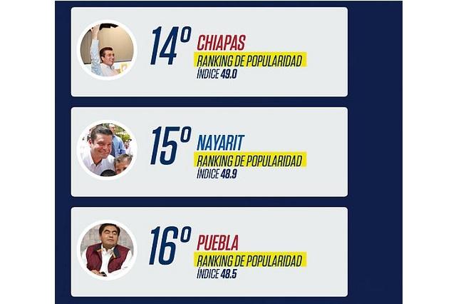 Ranking de gobernadores ubica a Barbosa en lugar 15 por desempeño