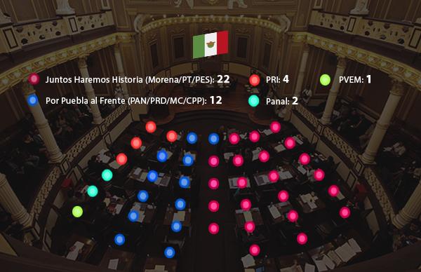 Juntos Haremos Historia amarra mayoría en el Congreso de Puebla