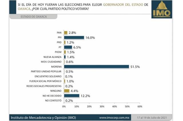 Oaxaca, una elección prácticamente a favor de Morena, según encuesta