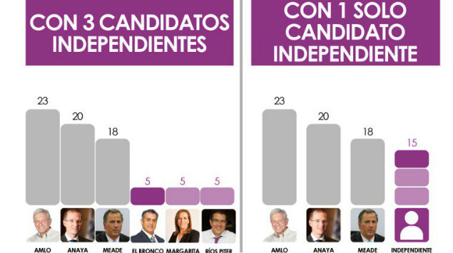 Ríos Piter quiere candidatura de unidad entre independientes