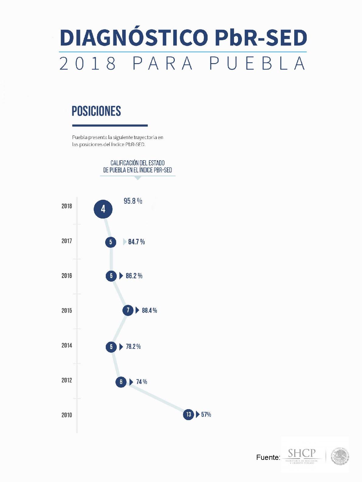 Destaca Puebla por modelo de Presupuesto basado en Resultados