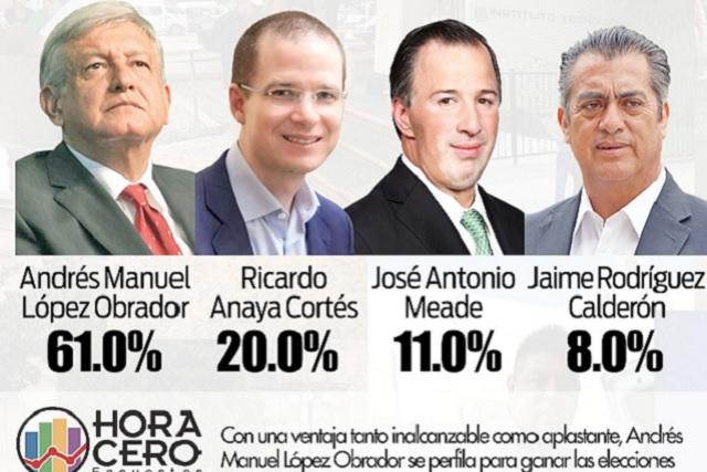 Según encuesta, AMLO tiene 61.0%; Anaya 20.0% y Meade 11.0%